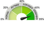 Рейтинг игровых видеокарт, Сравнение видеокарт в тестах на разрешении Full HD
