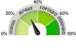 Рейтинг Компьютеров НИКС