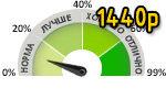 Рейтинг игровых видеокарт 2K, Сравнение видеокарт в тестах на разрешении 1440p