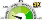 Рейтинг игровых видеокарт 4K, Сравнение видеокарт в тестах на 4K разрешении