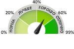 Рейтинг жестких дисков