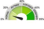 Рейтинг SSD дисков