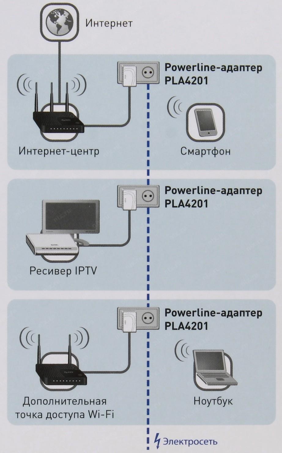 Адаптер powerline схема